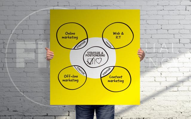 Facetten van marketing