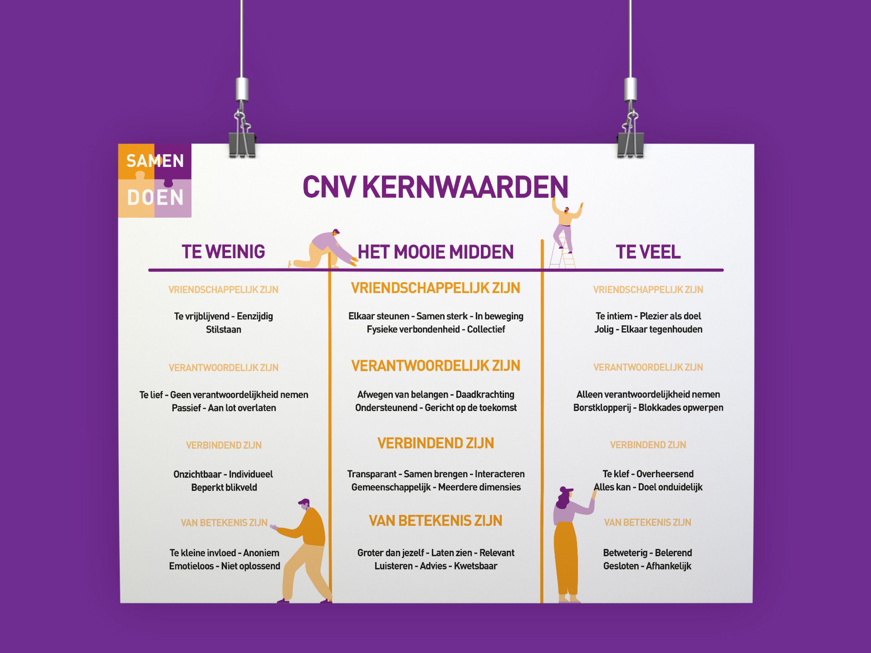 CNV - Kernwaarden